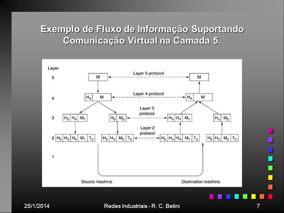 25/1/2014Redes Industriais - R. C. Betini7 Exemplo de Fluxo de Informação Suportando Comunicação Virtual na Camada 5.