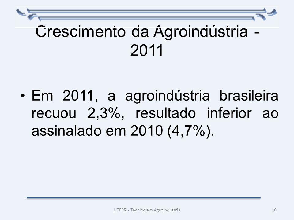 Crescimento da Agroindústria - 2011 Em 2011, a agroindústria brasileira recuou 2,3%, resultado inferior ao assinalado em 2010 (4,7%). UTFPR - Técnico