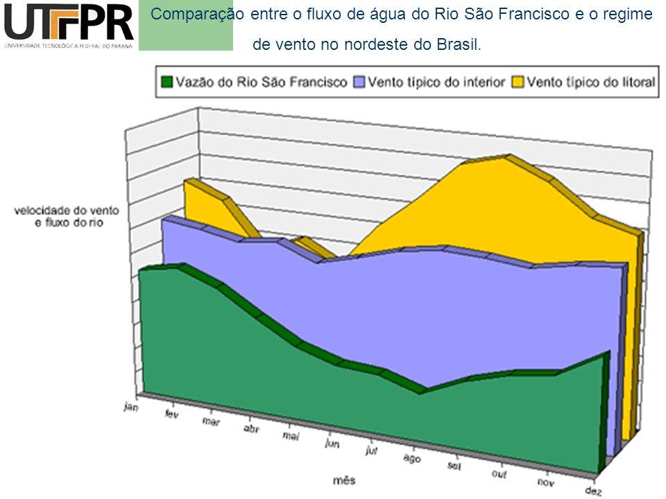 Comparação entre o fluxo de água do Rio São Francisco e o regime de vento no nordeste do Brasil.