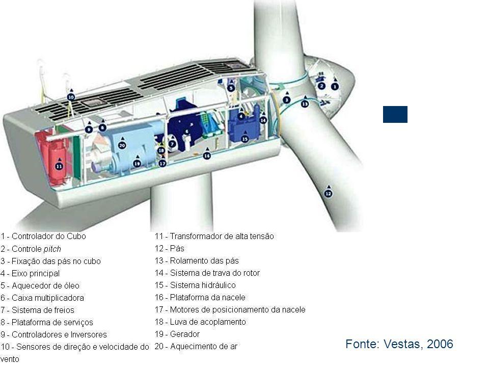 NACELE – Gerador Convencional Fonte: Vestas, 2006