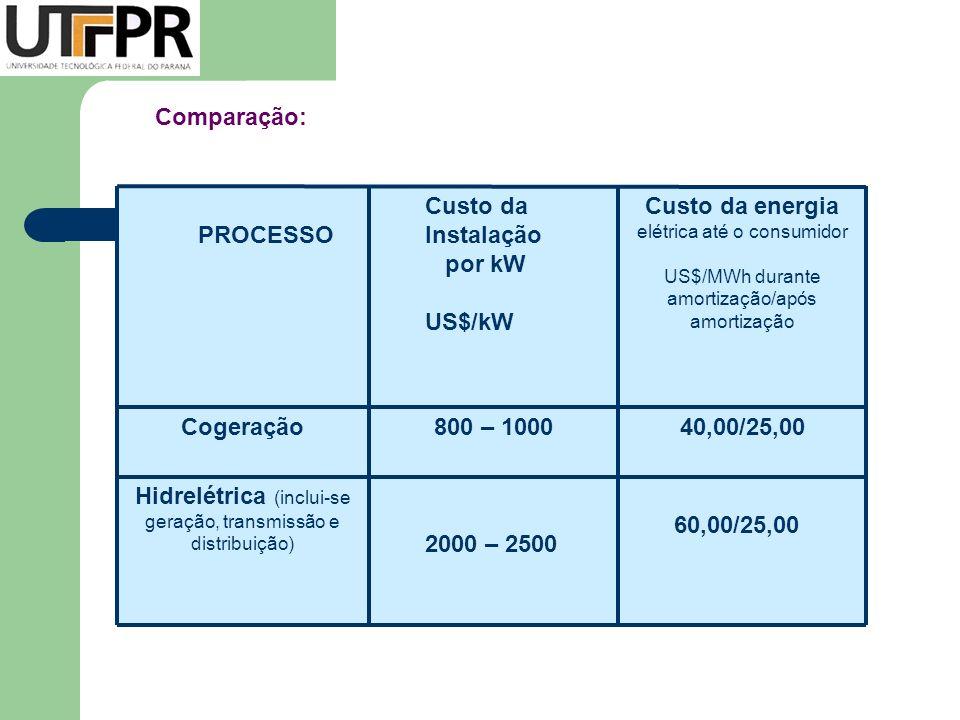 Parque Eólico da COPEL em Palmas 2,5MW/ PR 300kW de Olinda/PE Central Eólica da Prainha 10MW/Aquiraz – CE Antigas Fazendas de Vento - Dinamarca