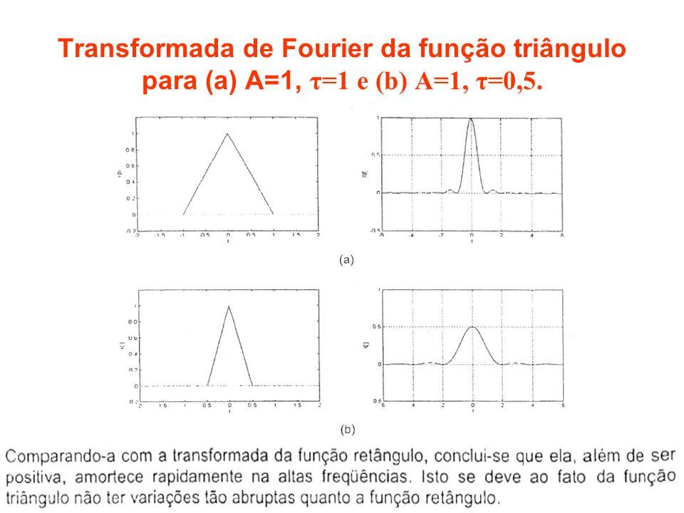 PC - Prof. RCBetini22 Transformada de Fourier da função triângulo para (a) A=1, τ=1 e (b) A=1, τ=0,5.