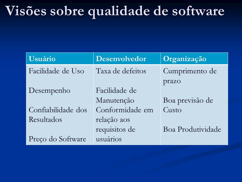 Visões sobre qualidade de software UsuárioDesenvolvedorOrganização Facilidade de Uso Desempenho Confiabilidade dos Resultados Preço do Software Taxa d