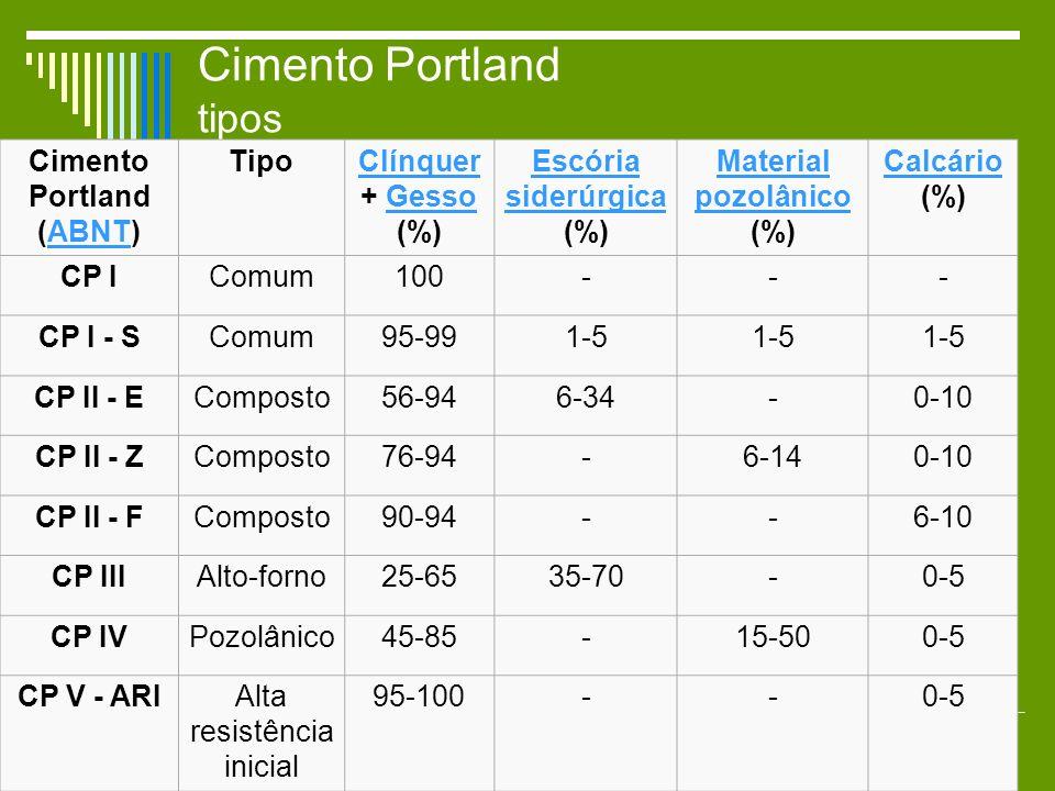Cimento Portland tipos Cimento Portland (ABNT)ABNT TipoClínquer Clínquer + GessoGesso (%) Escória siderúrgica Escória siderúrgica (%) Material pozolân