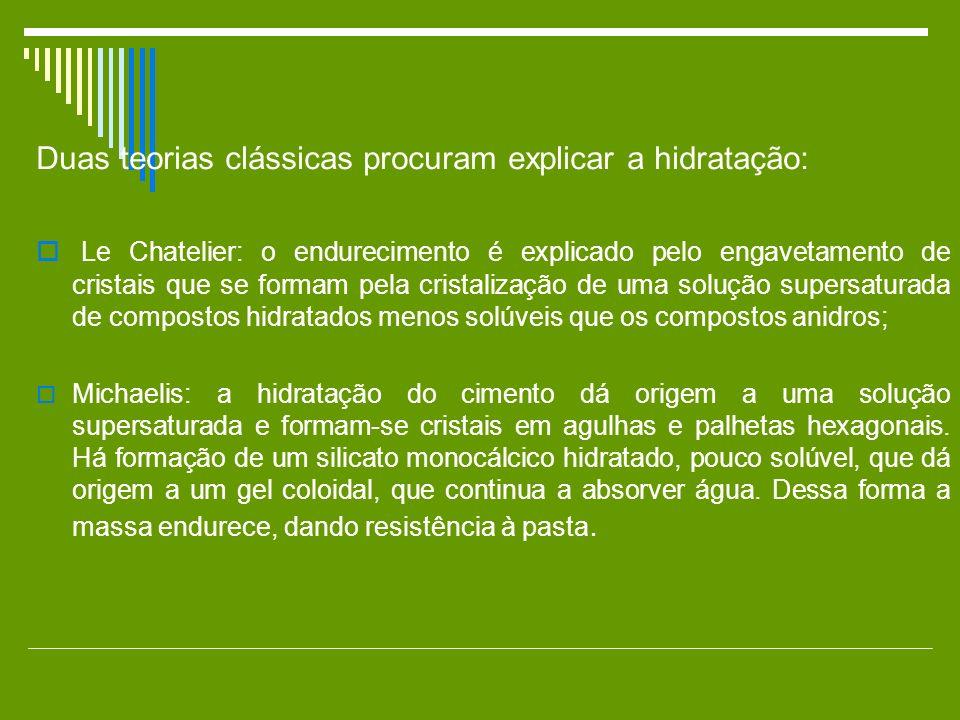 Duas teorias clássicas procuram explicar a hidratação: Le Chatelier: o endurecimento é explicado pelo engavetamento de cristais que se formam pela cri