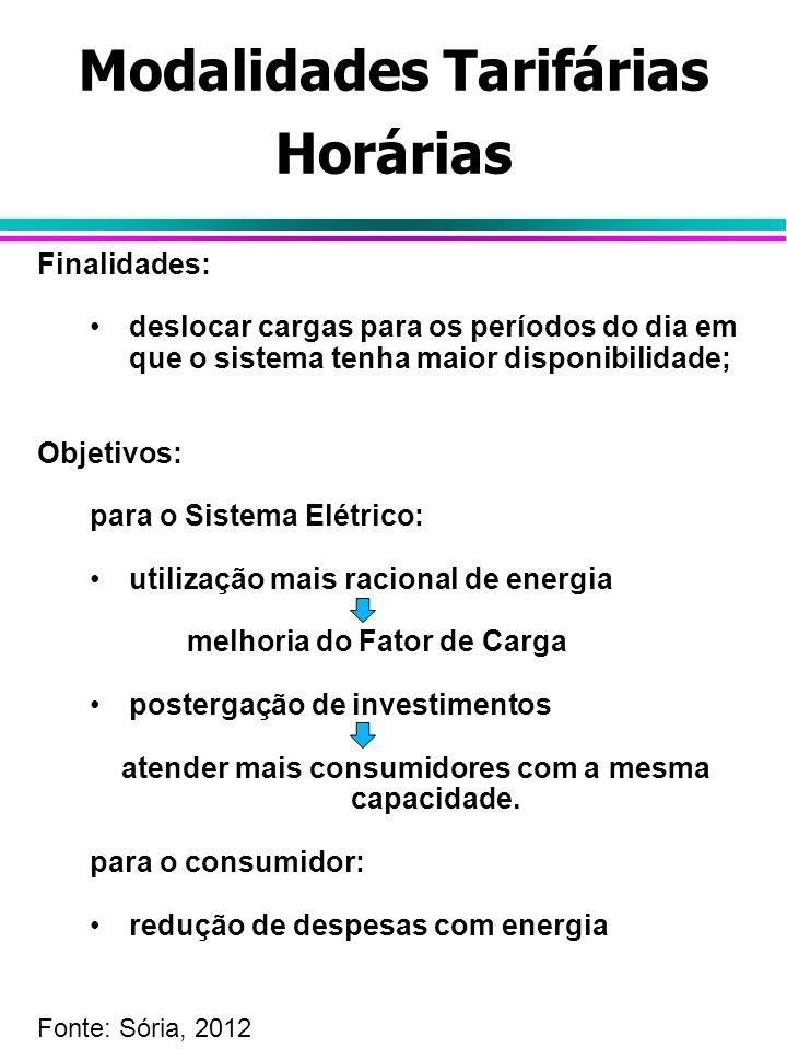Modalidades Tarifárias Horárias Finalidades: deslocar cargas para os períodos do dia em que o sistema tenha maior disponibilidade; Objetivos: para o S