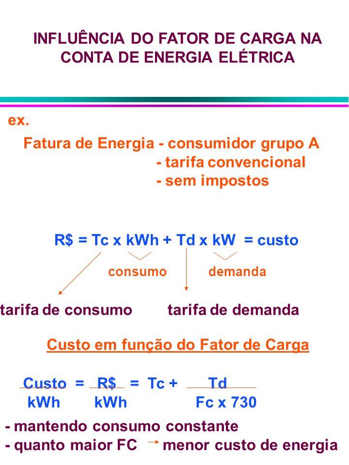 INFLUÊNCIA DO FATOR DE CARGA NA CONTA DE ENERGIA ELÉTRICA Fatura de Energia - consumidor grupo A - tarifa convencional - sem impostos ex. R$ = Tc x kW