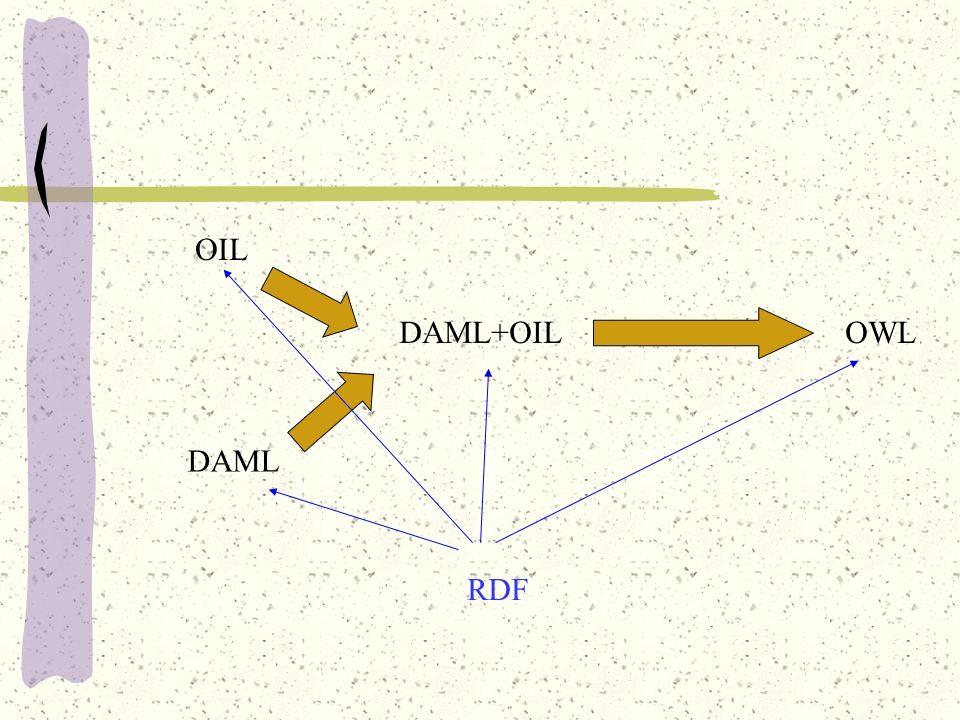 OIL DAML DAML+OILOWL RDF