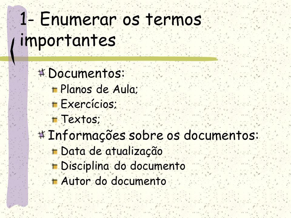1- Enumerar os termos importantes Documentos: Planos de Aula; Exercícios; Textos; Informações sobre os documentos: Data de atualização Disciplina do d
