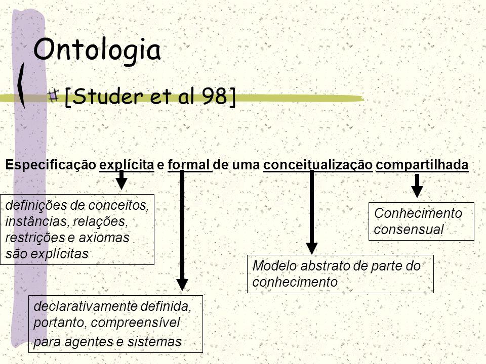 Ontologia [Studer et al 98] Especificação explícita e formal de uma conceitualização compartilhada definições de conceitos, instâncias, relações, rest