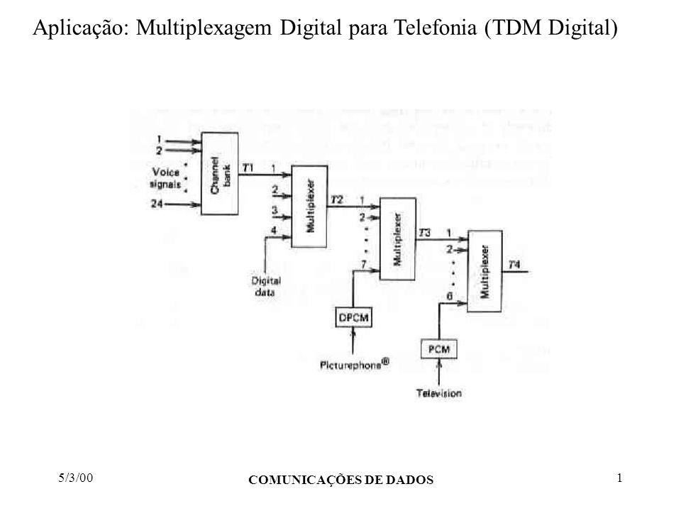 5/3/00 COMUNICAÇÕES DE DADOS 2 Aplicação: Multiplexagem Digital para Telefonia (TDM Digital) Três padrões foram básicos para a evolução nestas tecnologias: Padrão americano, utilizado nos EUA e Canadá, tendo como velocidade primária 1.544 Kbits/s; Padrão europeu, baseado em uma velocidade primária de 2.048 Kbits/s; Padrão japonês, originado do padrão americano.