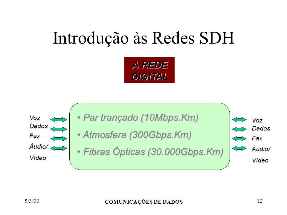 5/3/00 COMUNICAÇÕES DE DADOS 12 Introdução às Redes SDH A REDE DIGITAL Par trançado (10Mbps.Km) Par trançado (10Mbps.Km) Atmosfera (300Gbps.Km) Atmosf