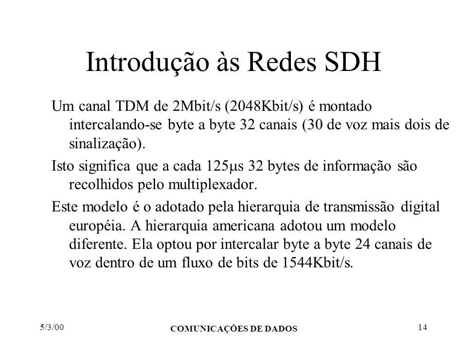 5/3/00 COMUNICAÇÕES DE DADOS 14 Introdução às Redes SDH Um canal TDM de 2Mbit/s (2048Kbit/s) é montado intercalando-se byte a byte 32 canais (30 de vo