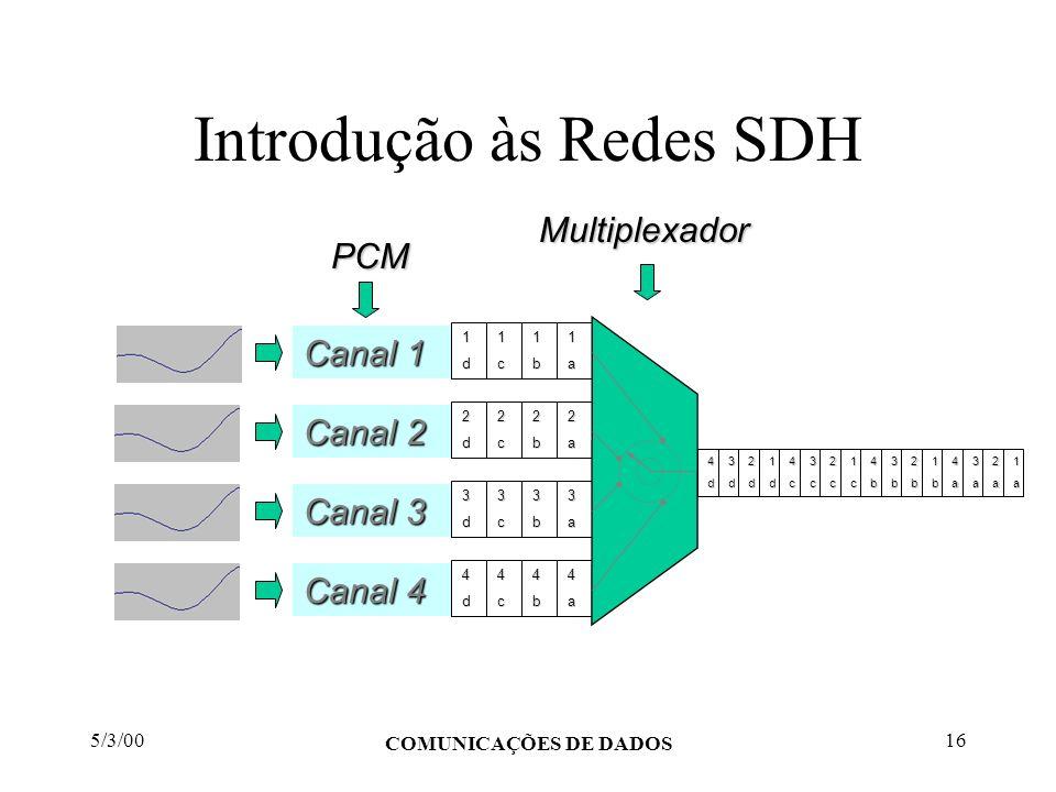 5/3/00 COMUNICAÇÕES DE DADOS 16 Introdução às Redes SDH Canal 1 Canal 2 Canal 3 Canal 4 1d1c1b1a 2d2c2b2a 3d3c3b3a 4d4c4b4a 4d4c4b4a3d3c3b3a2d2c2b2a1d