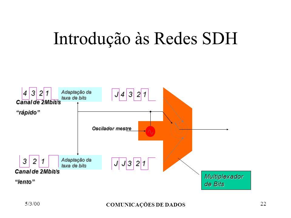 5/3/00 COMUNICAÇÕES DE DADOS 22 Introdução às Redes SDH Adaptação da taxa de bits 4 3 2 1 3 2 1 3 2 1 J 4 3 2 1 J J 3 2 1 Canal de 2Mbit/s rápido lent