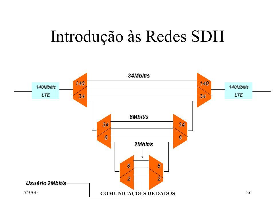 5/3/00 COMUNICAÇÕES DE DADOS 26 Introdução às Redes SDH 140Mbit/sLTE Usuário 2Mbit/s 140Mbit/sLTE 1403414034 348348 8282 34Mbit/s 2Mbit/s 8Mbit/s