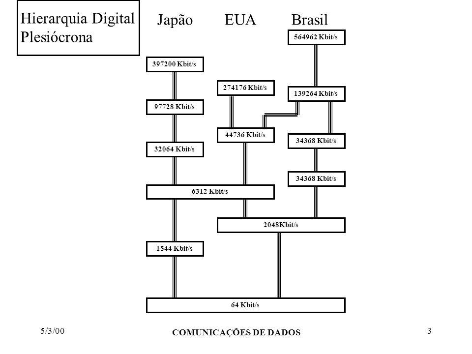 5/3/00 COMUNICAÇÕES DE DADOS 34 Introdução às Redes SDH Normas ITU-T aplicáveis aos sistemas PDH (cont.): G.781 - Estrutura das recomendações de equipamento de multiplexação para a hierarquia SDH G.782 - Tipos e características gerais do equipamento de multiplexação para a hierarquia SDH G.783 - Características dos blocos funcionais do equipamento de multiplexação para a hierarquia SDH G.784 - Gerência na hierarquia SDH G.803 - Arquiteturas de redes de transporte baseadas na hierarquia SDH G.81s - Características de relógios escravos para operação em equipamentos SDH G.831 - Capacidade de gerência de redes de transporte baseadas na hierarquia SDH G.957 - Interfaces ópticas para equipamentos e sistemas relacionados com a SDH G.958 - Sistemas de linha digitais baseados na SDH para uso em cabos de fibras ópticas Gsna.2 - Capacidade de desempenho e gerenciamento das redes de transmissão baseadas na SDH.