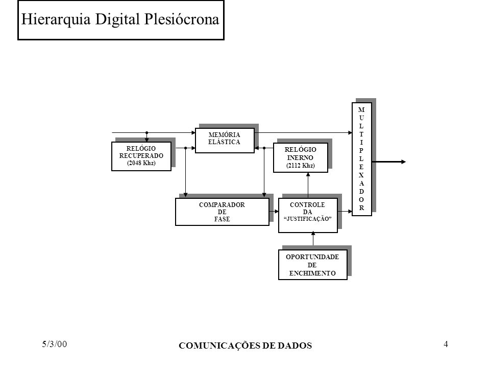 5/3/00 COMUNICAÇÕES DE DADOS 5 Sumário e observações: Multiplexagem - encadeamento de sinais para transporte através de um canal de transmissão; FDM - Multiplexagem analógica no domínio da freqüência; WDM - ultima encarnação das redes FDM; TDM - Multiplexagem no domínio do tempo (analógica ou digital); TDM - base para as principais redes de comunicações atuais; TDM - PDH, SDH => redes orientadas à conexão por circuitos; FDM e TDM são limitados na flexibilidade de transportar sinais com largura de banda variável (exemplo: voz, video, video e voz compactados, etc); Solução => redes de pacotes orientadas à conexão de circuitos: Frame Relay e ATM
