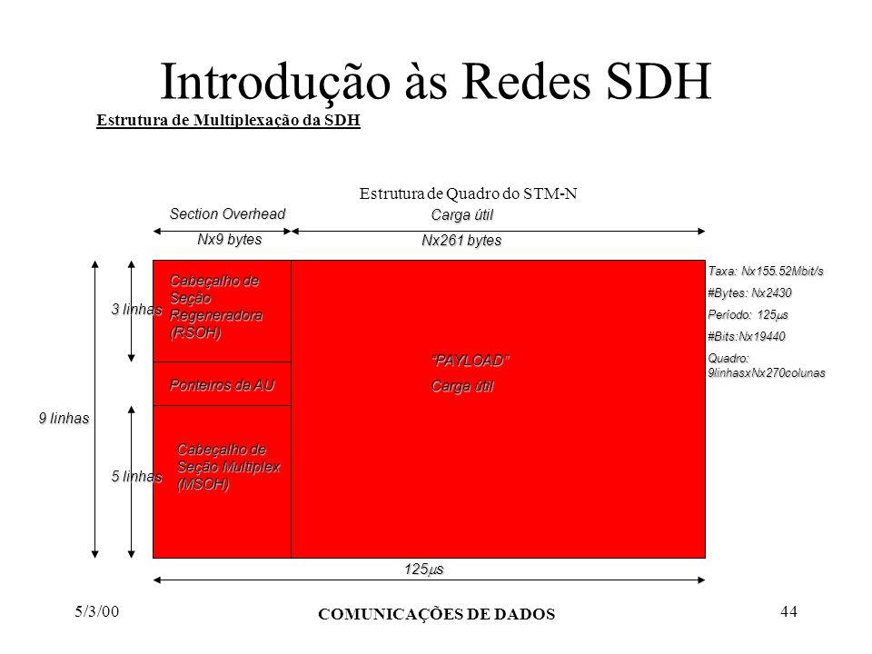 5/3/00 COMUNICAÇÕES DE DADOS 44 Introdução às Redes SDH Estrutura de Multiplexação da SDH Estrutura de Quadro do STM-N Cabeçalho de Seção Regeneradora
