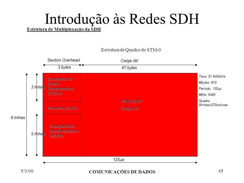 5/3/00 COMUNICAÇÕES DE DADOS 45 Introdução às Redes SDH Estrutura de Multiplexação da SDH Estrutura de Quadro do STM-0 Cabeçalho de Seção Regeneradora