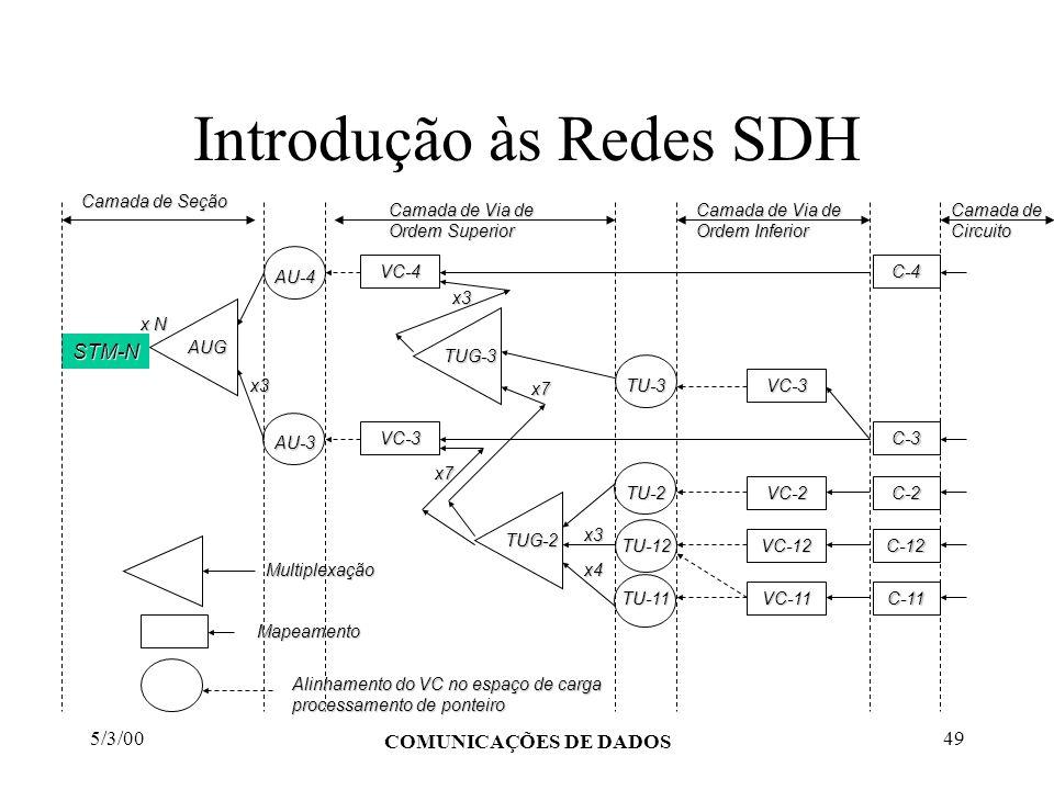 5/3/00 COMUNICAÇÕES DE DADOS 49 Introdução às Redes SDH C-4 C-3 C-12 C-2 C-11 VC-3 VC-12 VC-2 VC-11 TU-3 TU-12 TU-2 TU-11 TUG-3 TUG-2 VC-4 VC-3 AU-4 A