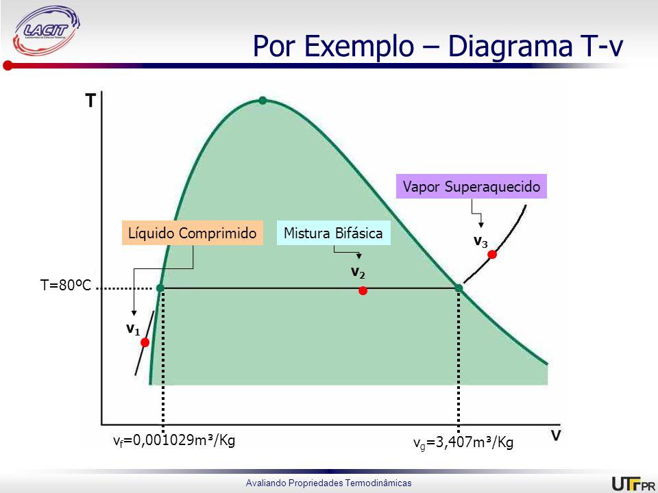 Avaliando Propriedades Termodinâmicas Por Exemplo – Diagrama T-v T=80ºC v f =0,001029m³/Kg v g =3,407m³/Kg v1v1 v3v3 v2v2 Líquido ComprimidoMistura Bi