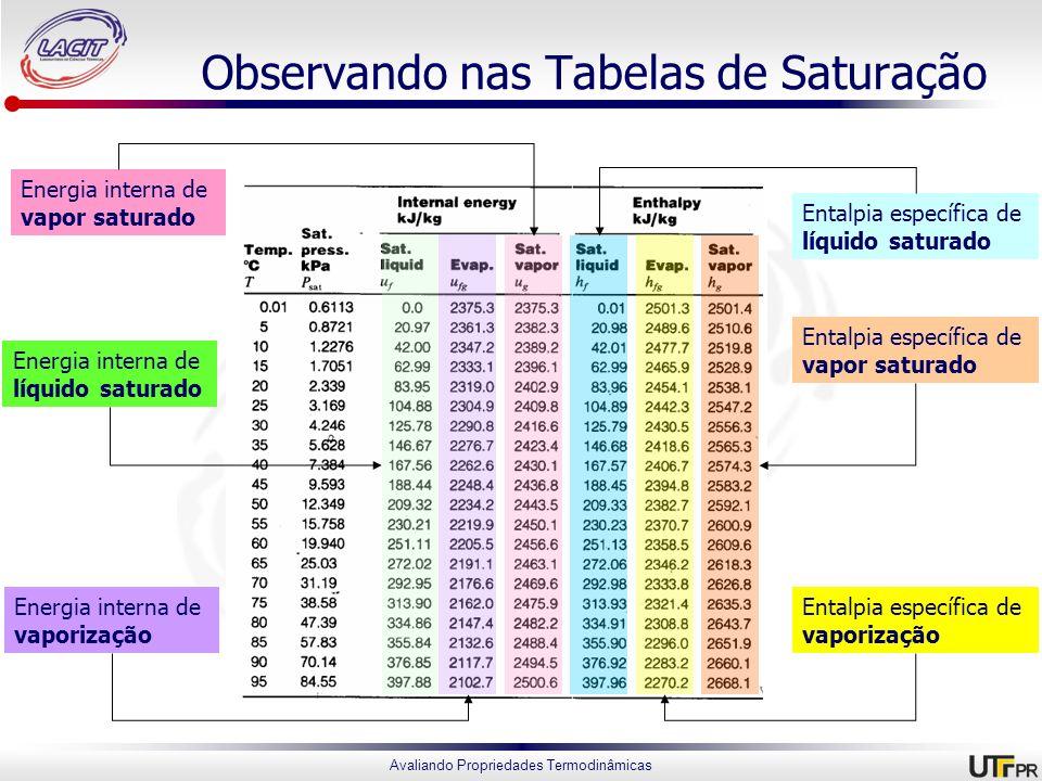 Avaliando Propriedades Termodinâmicas Observando nas Tabelas de Saturação Energia interna de líquido saturado Energia interna de vapor saturado Entalp