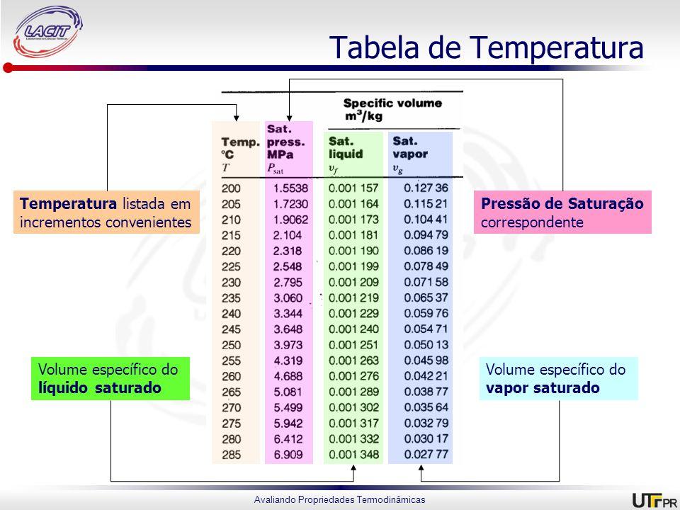Avaliando Propriedades Termodinâmicas Tabela de Temperatura Temperatura listada em incrementos convenientes Volume específico do vapor saturado Volume