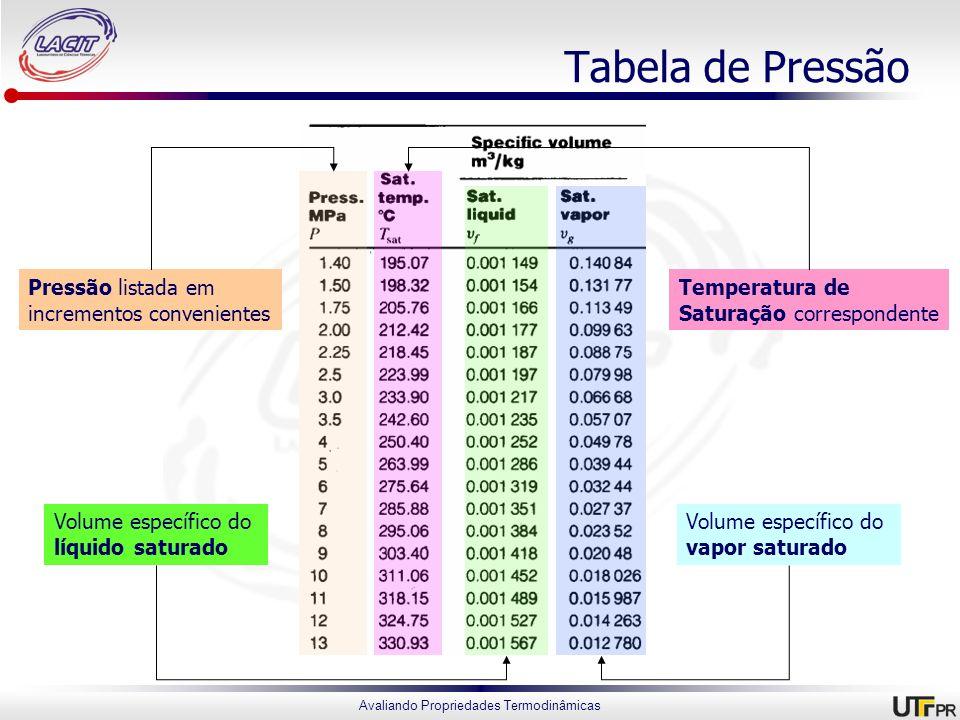 Avaliando Propriedades Termodinâmicas Tabela de Pressão Pressão listada em incrementos convenientes Volume específico do vapor saturado Volume específ