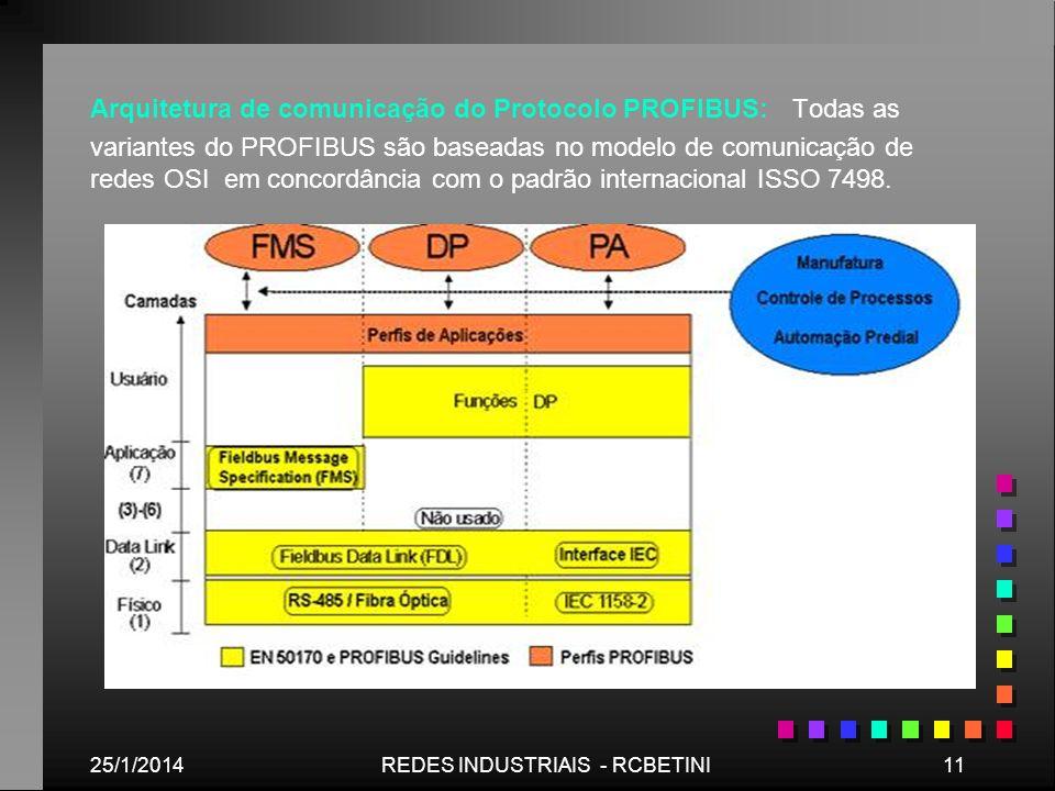 25/1/201411REDES INDUSTRIAIS - RCBETINI Arquitetura de comunicação do Protocolo PROFIBUS: Todas as variantes do PROFIBUS são baseadas no modelo de com