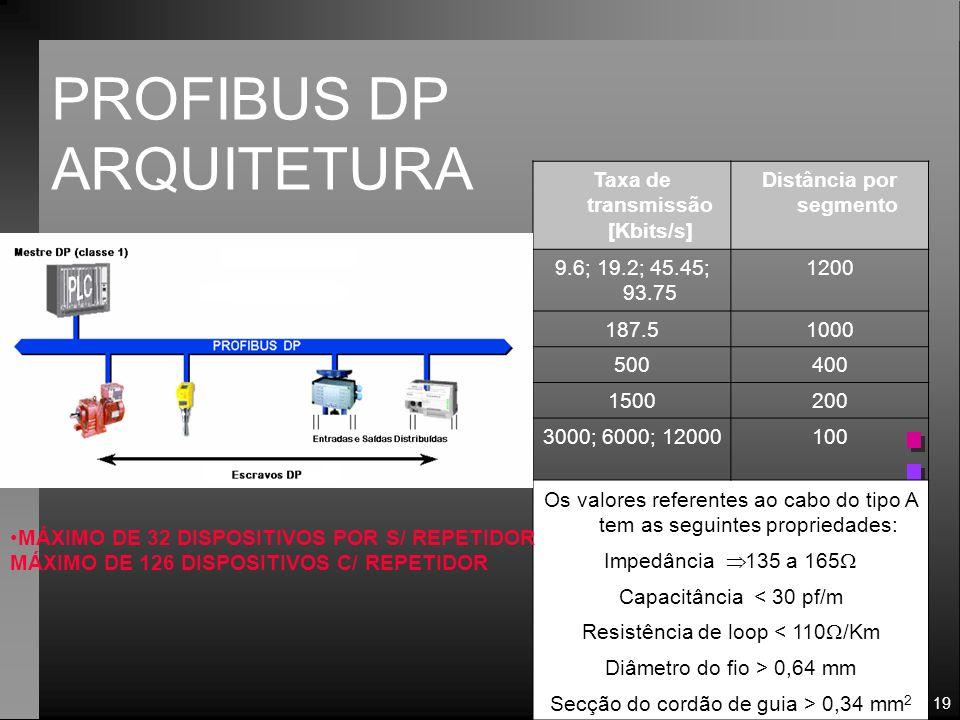 19 PROFIBUS DP ARQUITETURA Taxa de transmissão [Kbits/s] Distância por segmento 9.6; 19.2; 45.45; 93.75 1200 187.51000 500400 1500200 3000; 6000; 1200