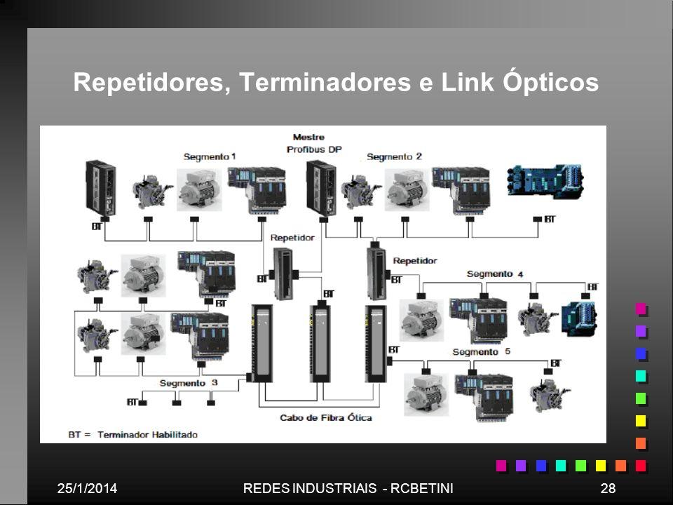25/1/201428REDES INDUSTRIAIS - RCBETINI Repetidores, Terminadores e Link Ópticos