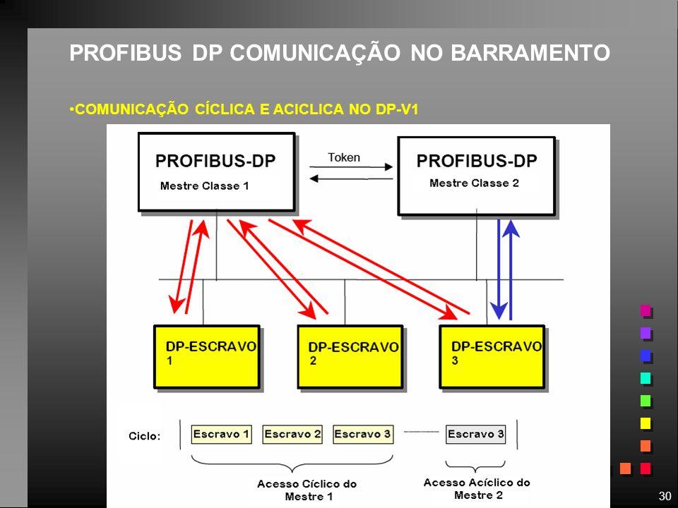 30 PROFIBUS DP COMUNICAÇÃO NO BARRAMENTO COMUNICAÇÃO CÍCLICA E ACICLICA NO DP-V1