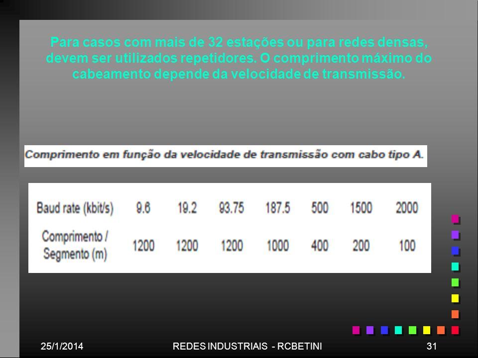25/1/201431REDES INDUSTRIAIS - RCBETINI Para casos com mais de 32 estações ou para redes densas, devem ser utilizados repetidores. O comprimento máxim