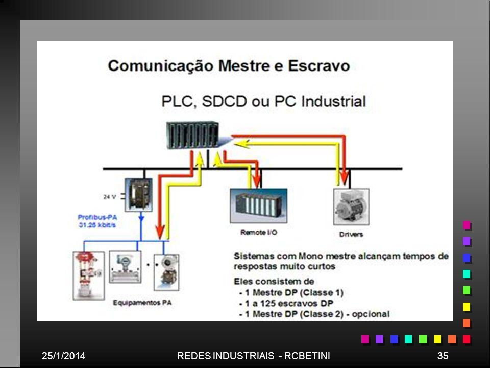 25/1/201435REDES INDUSTRIAIS - RCBETINI Comunicação Mestre-Escravo