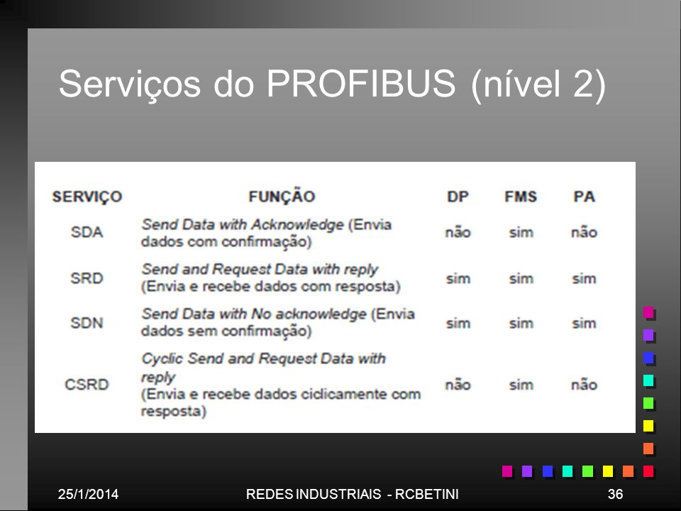 25/1/201436REDES INDUSTRIAIS - RCBETINI Serviços do PROFIBUS (nível 2)