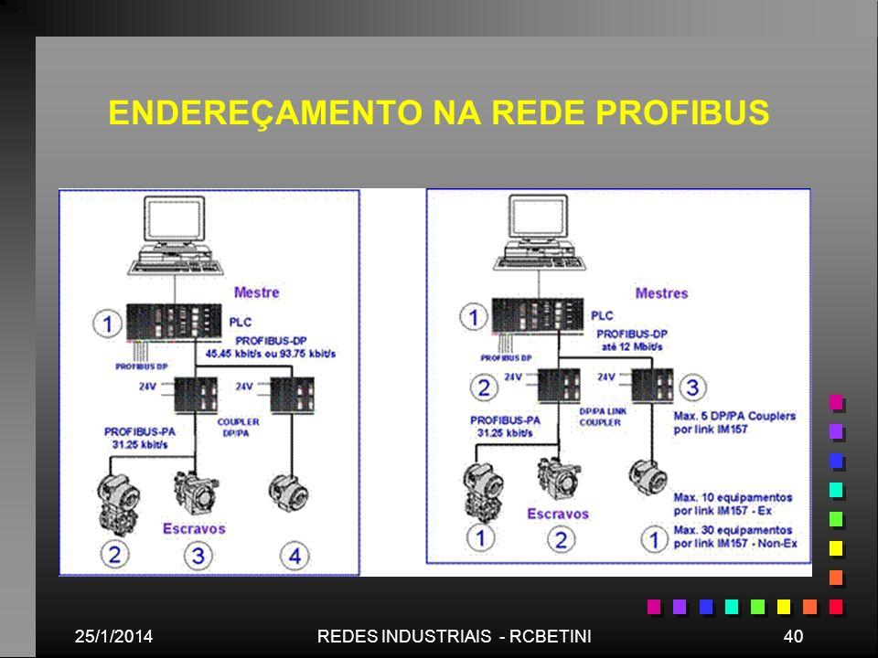 25/1/201440REDES INDUSTRIAIS - RCBETINI ENDEREÇAMENTO NA REDE PROFIBUS
