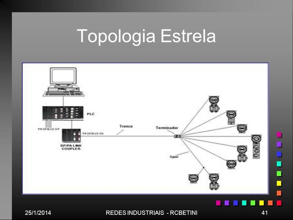 25/1/201441REDES INDUSTRIAIS - RCBETINI Topologia Estrela