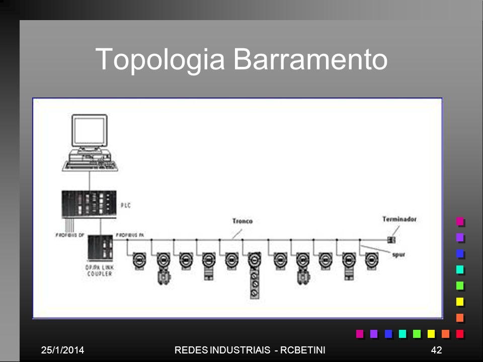 25/1/201442REDES INDUSTRIAIS - RCBETINI Topologia Barramento