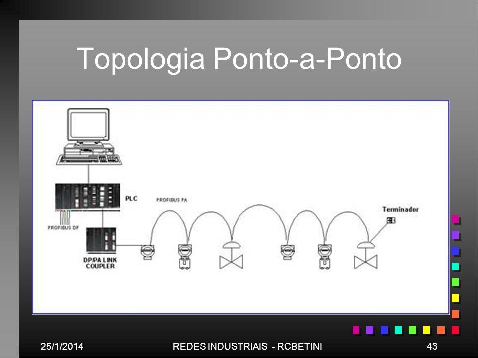 25/1/201443REDES INDUSTRIAIS - RCBETINI Topologia Ponto-a-Ponto