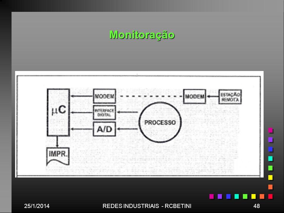 Monitoração 25/1/201448REDES INDUSTRIAIS - RCBETINI
