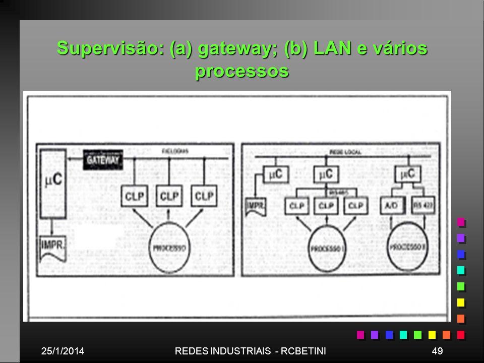 Supervisão: (a) gateway; (b) LAN e vários processos 25/1/201449REDES INDUSTRIAIS - RCBETINI