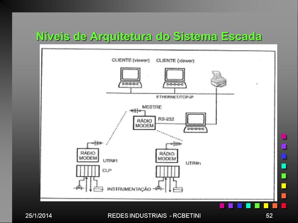 Níveis de Arquitetura do Sistema Escada 25/1/201452REDES INDUSTRIAIS - RCBETINI