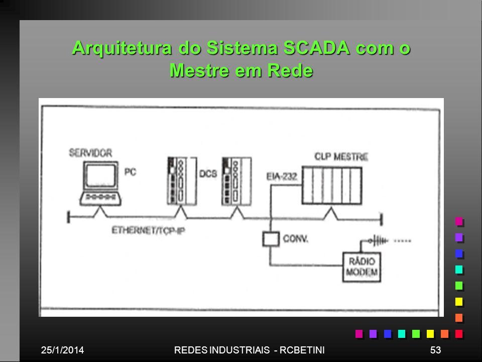 Arquitetura do Sistema SCADA com o Mestre em Rede 25/1/201453REDES INDUSTRIAIS - RCBETINI