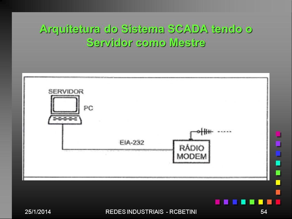 Arquitetura do Sistema SCADA tendo o Servidor como Mestre 25/1/201454REDES INDUSTRIAIS - RCBETINI
