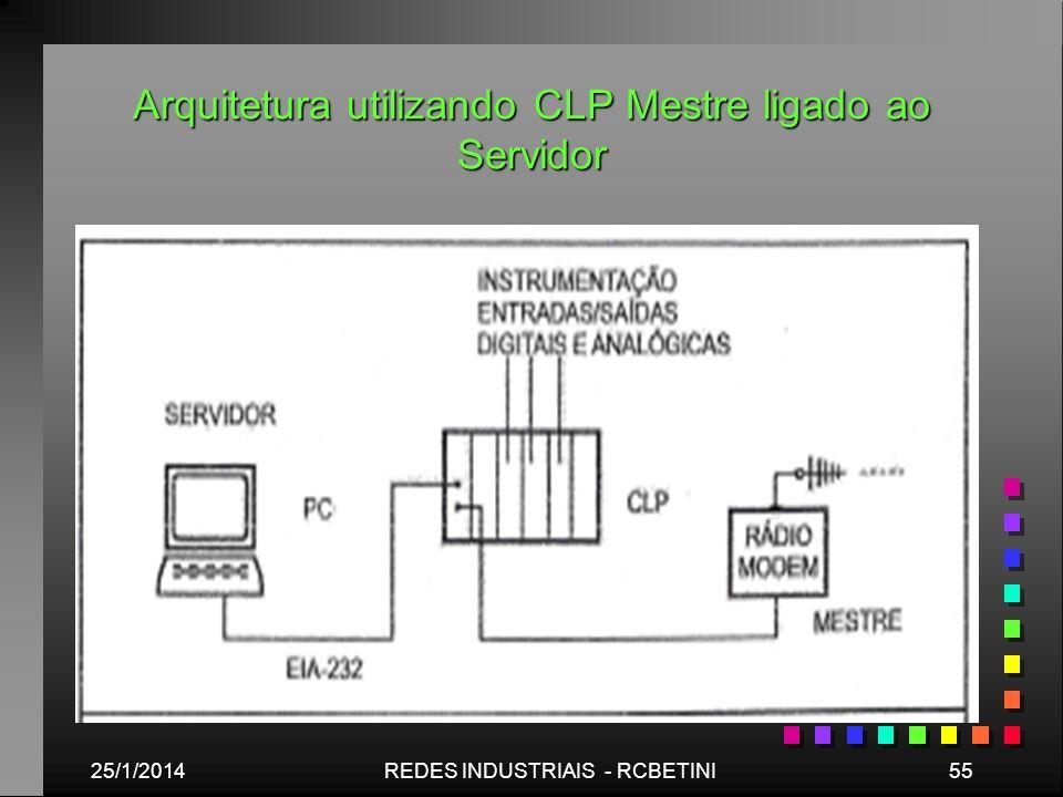 Arquitetura utilizando CLP Mestre ligado ao Servidor 25/1/201455REDES INDUSTRIAIS - RCBETINI