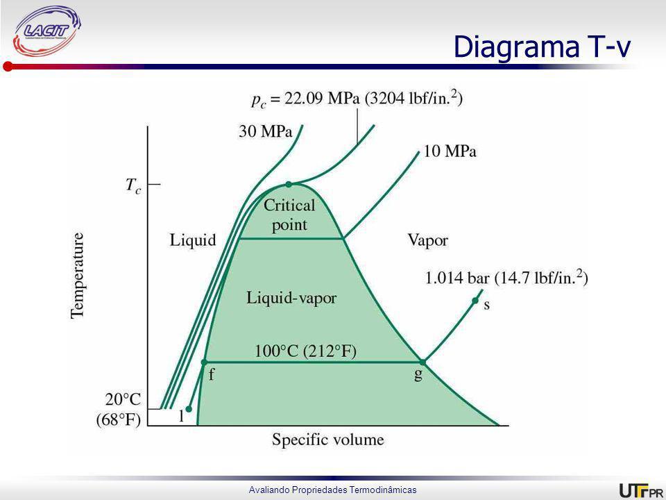 Avaliando Propriedades Termodinâmicas Diagrama T-v