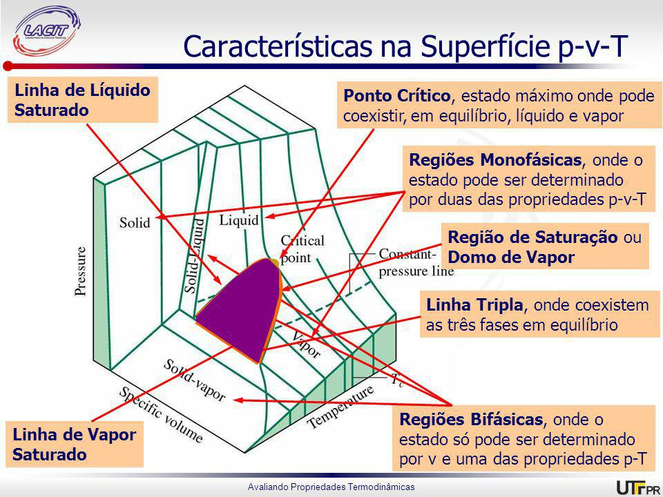 Avaliando Propriedades Termodinâmicas Características na Superfície p-v-T Regiões Monofásicas, onde o estado pode ser determinado por duas das propriedades p-v-T Regiões Bifásicas, onde o estado só pode ser determinado por v e uma das propriedades p-T Linha Tripla, onde coexistem as três fases em equilíbrio Região de Saturação ou Domo de Vapor Linha de Líquido Saturado Linha de Vapor Saturado Ponto Crítico, estado máximo onde pode coexistir, em equilíbrio, líquido e vapor