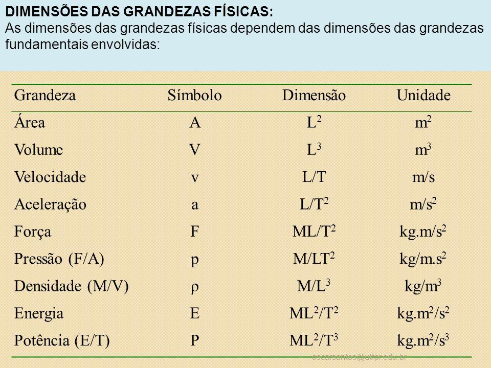 GrandezaSímboloDimensãoUnidade ÁreaAL2L2 m2m2 VolumeVL3L3 m3m3 VelocidadevL/Tm/s AceleraçãoaL/T 2 m/s 2 ForçaFML/T 2 kg.m/s 2 Pressão (F/A)pM/LT 2 kg/