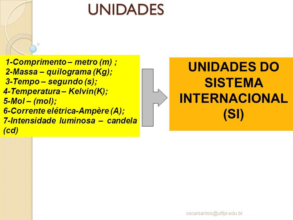 UNIDADES oscarsantos@utfpr.edu.br UNIDADES DO SISTEMA INTERNACIONAL (SI) 1-Comprimento – metro (m) ; 2-Massa – quilograma (Kg); 3-Tempo – segundo (s);